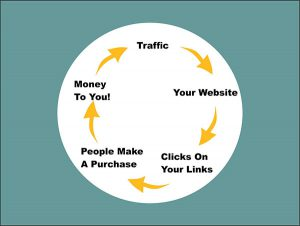How Does Affiliate Marketing Work in 2020?